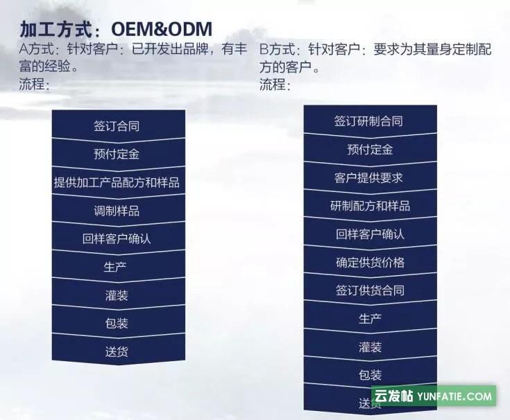 国内正规酵素OEM生产企业提供各种口味酵素贴牌加工